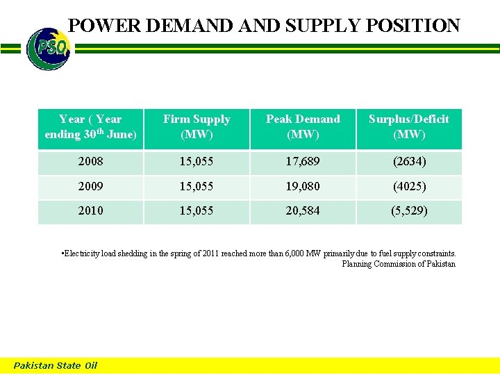 POWER DEMAND SUPPLY POSITION B Year ( Year ending 30 th June) Firm Supply