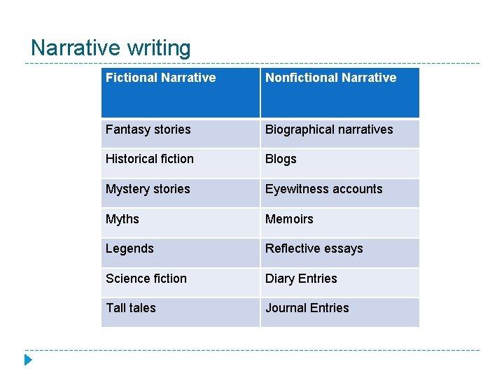 Narrative writing Fictional Narrative Nonfictional Narrative Fantasy stories Biographical narratives Historical fiction Blogs Mystery