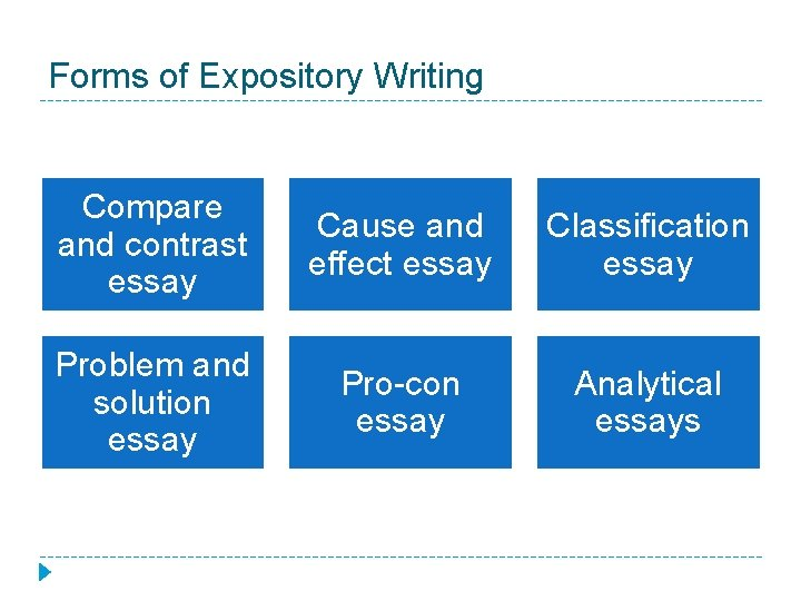 Forms of Expository Writing Compare and contrast essay Cause and effect essay Classification essay