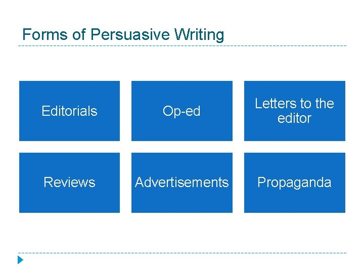 Forms of Persuasive Writing Editorials Op-ed Letters to the editor Reviews Advertisements Propaganda