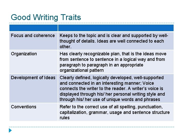 Good Writing Traits Focus and coherence Keeps to the topic and is clear and