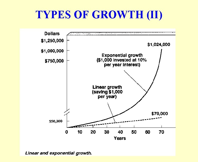 TYPES OF GROWTH (II)