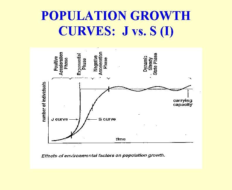 POPULATION GROWTH CURVES: J vs. S (I)