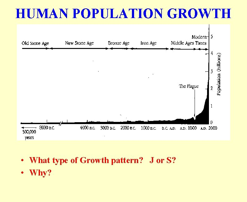 HUMAN POPULATION GROWTH • What type of Growth pattern? J or S? • Why?