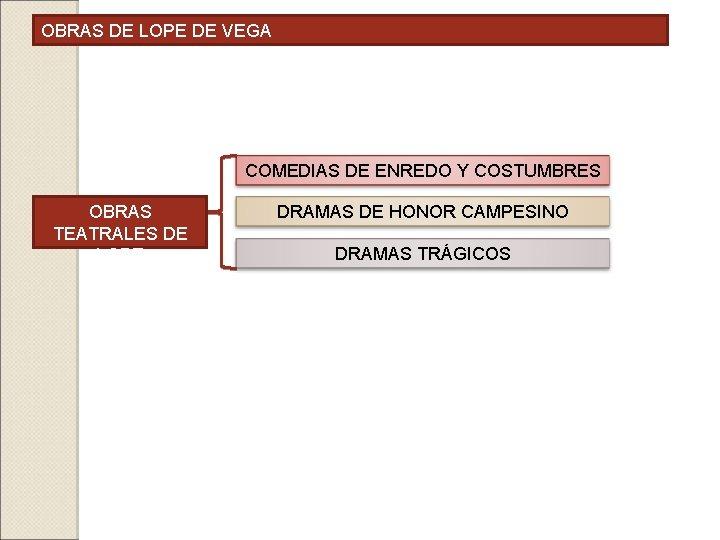 OBRAS DE LOPE DE VEGA COMEDIAS DE ENREDO Y COSTUMBRES OBRAS TEATRALES DE LOPE