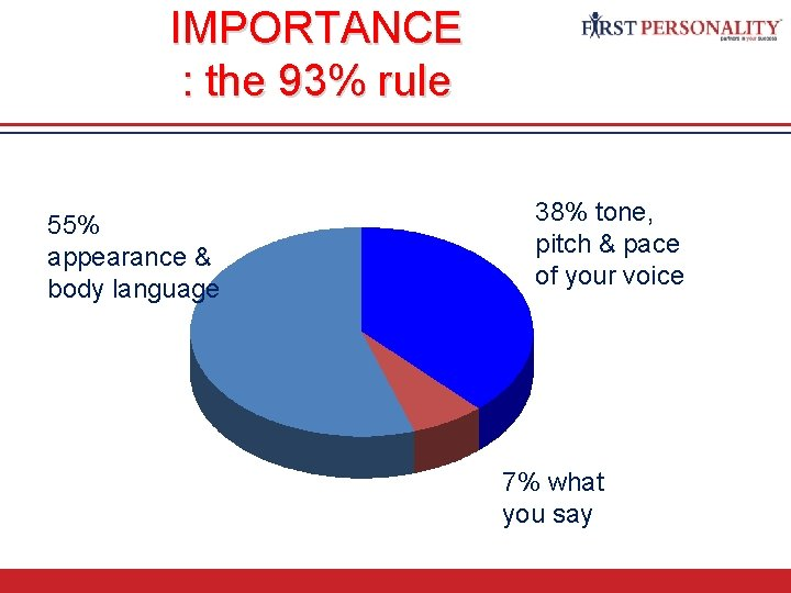 IMPORTANCE : the 93% rule 55% appearance & body language 38% tone, pitch &