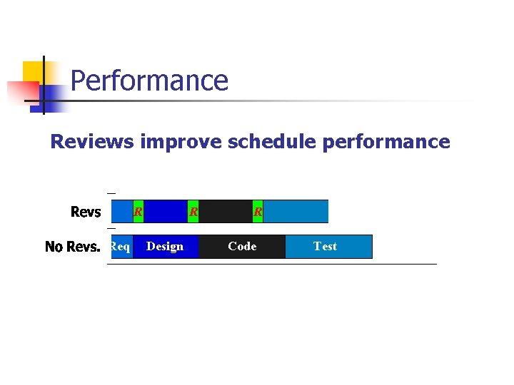 Performance Reviews improve schedule performance R Req R Design R R Code Test