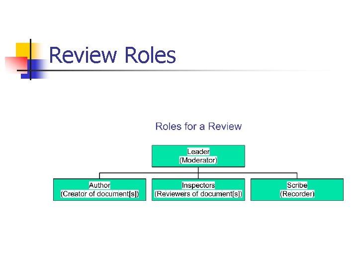 Review Roles