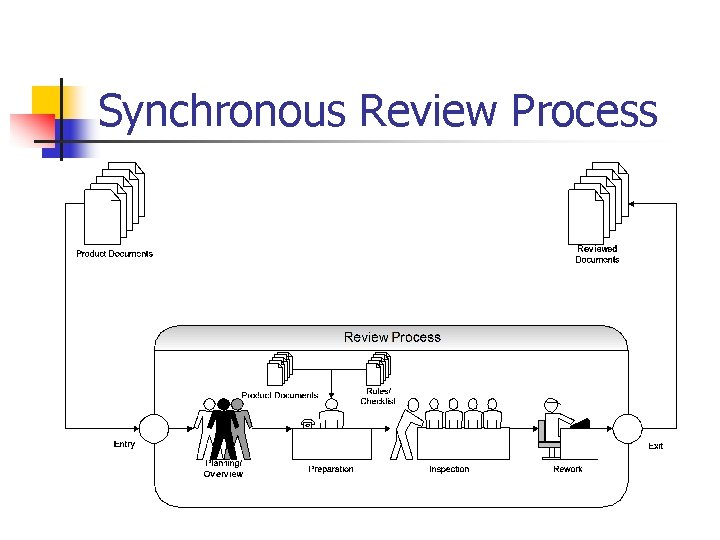 Synchronous Review Process