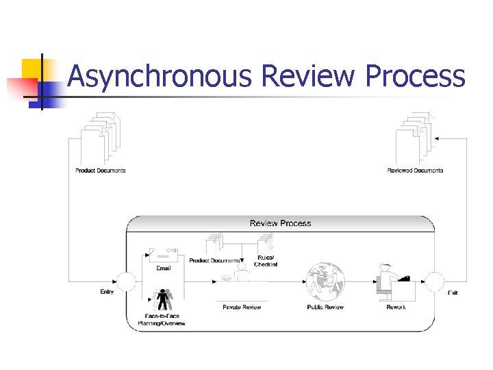 Asynchronous Review Process