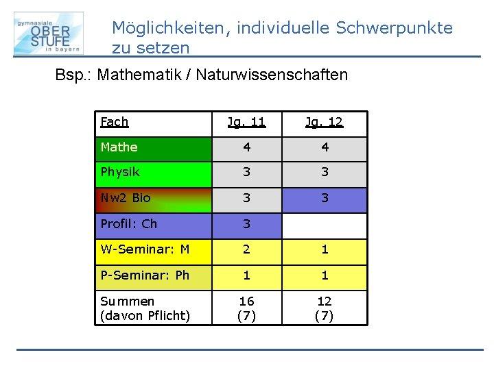 Möglichkeiten, individuelle Schwerpunkte zu setzen Bsp. : Mathematik / Naturwissenschaften Fach Jg. 11 Jg.