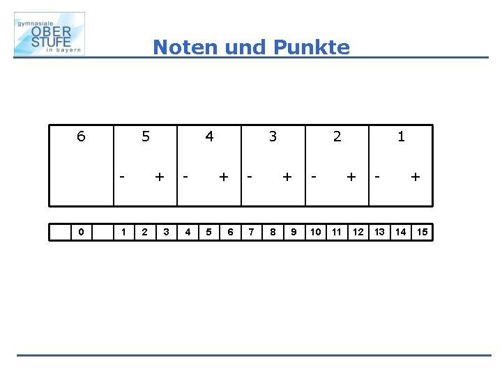 Noten und Punkte 6 5 - 0 1 4 + 2 3 - 4