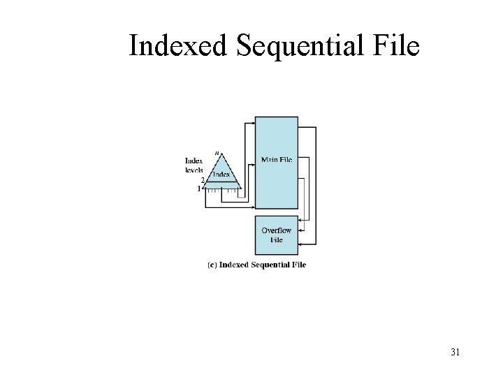 Indexed Sequential File 31