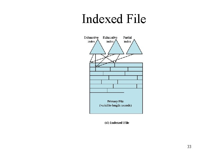 Indexed File 33