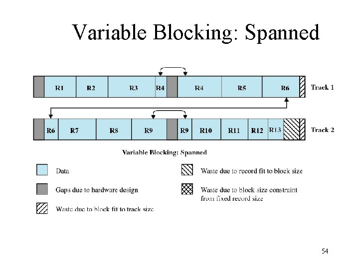 Variable Blocking: Spanned 54