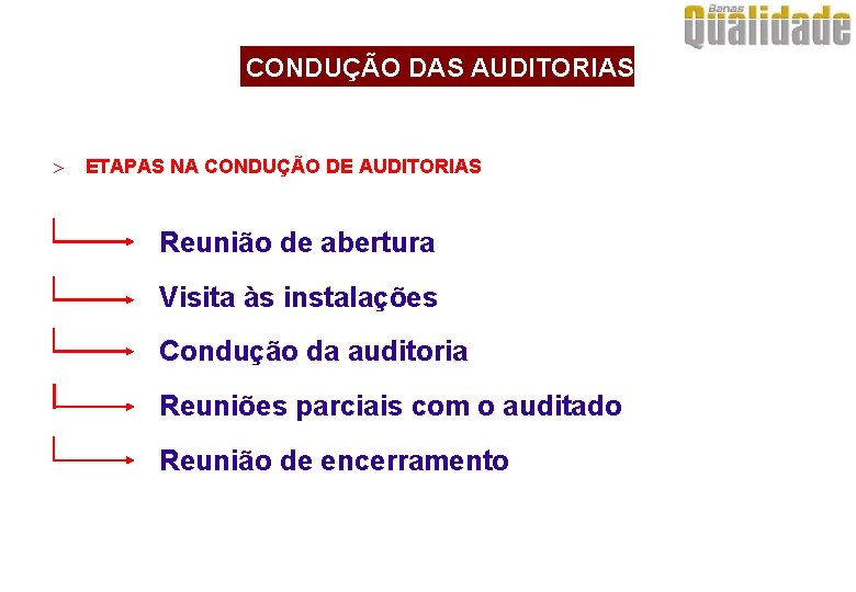 CONDUÇÃO DAS AUDITORIAS > ETAPAS NA CONDUÇÃO DE AUDITORIAS Reunião de abertura Visita às