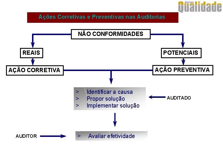Ações Corretivas e Preventivas nas Auditorias NÃO CONFORMIDADES REAIS POTENCIAIS AÇÃO PREVENTIVA AÇÃO CORRETIVA