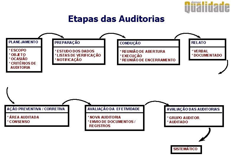 Etapas das Auditorias PLANEJAMENTO PREPARAÇÃO CONDUÇÃO RELATO * ESCOPO * OBJETO * OCASIÃO *