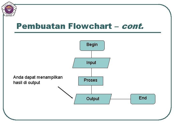 Pembuatan Flowchart – cont. Begin Input Anda dapat menampilkan hasil di output Proses Output