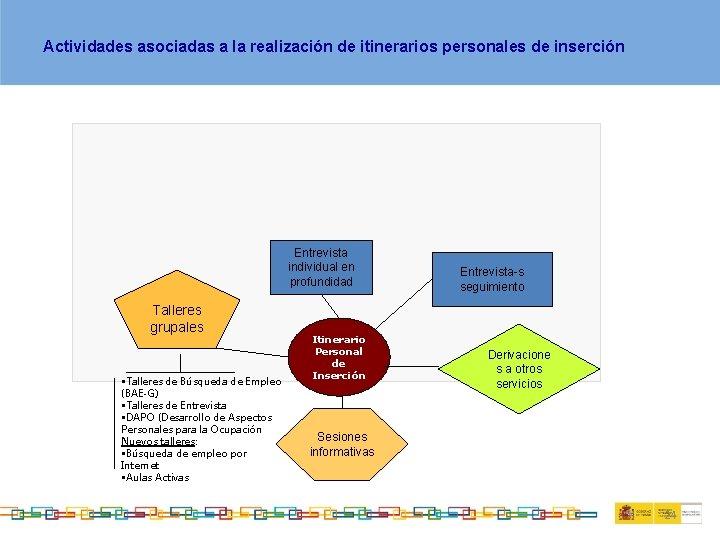 Actividades asociadas a la realización de itinerarios personales de inserción Entrevista individual en profundidad