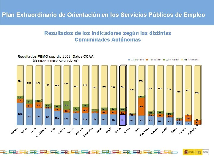 Plan Extraordinario de Orientación en los Servicios Públicos de Empleo Resultados de los indicadores