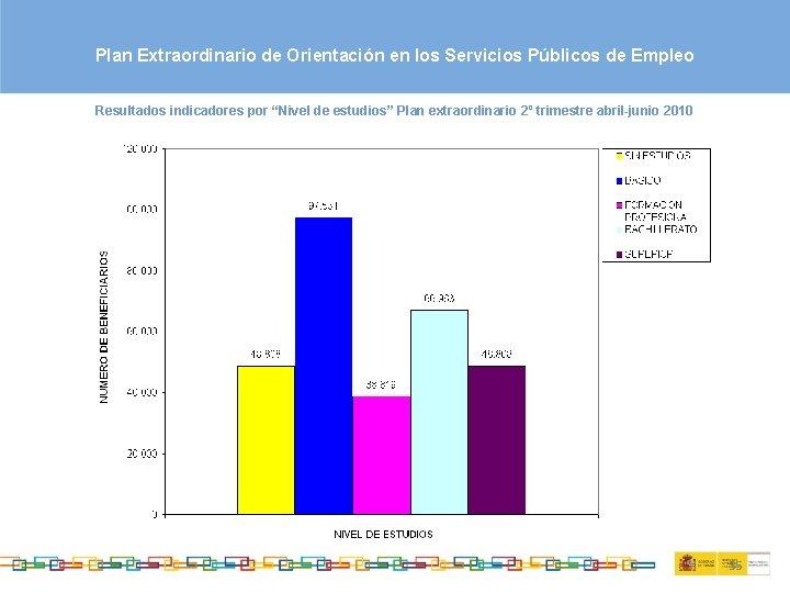 """Plan Extraordinario de Orientación en los Servicios Públicos de Empleo Resultados indicadores por """"Nivel"""