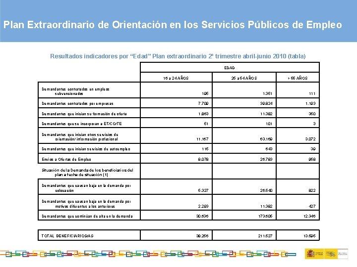 """Plan Extraordinario de Orientación en los Servicios Públicos de Empleo Resultados indicadores por """"Edad"""""""