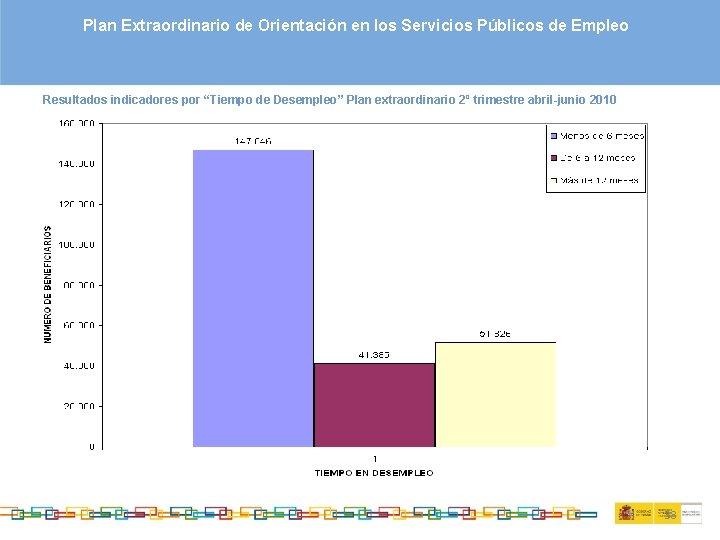 """Plan Extraordinario de Orientación en los Servicios Públicos de Empleo Resultados indicadores por """"Tiempo"""