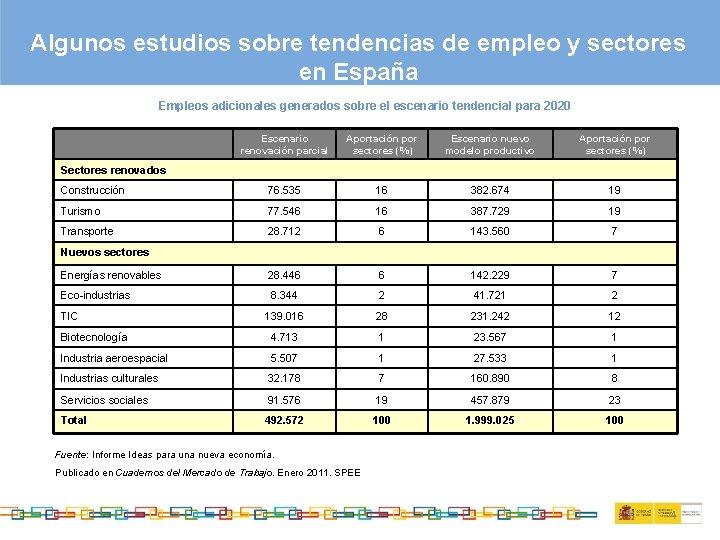 Algunos estudios sobre tendencias de empleo y sectores en España Empleos adicionales generados sobre