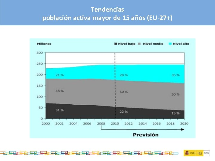 Tendencias población activa mayor de 15 años (EU-27+) 42