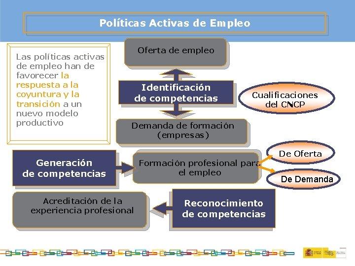 Políticas Activas de Empleo Las políticas activas de empleo han de favorecer la respuesta