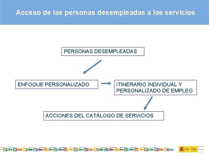 Acceso de las personas desempleadas a los servicios PERSONAS DESEMPLEADAS ENFOQUE PERSONALIZADO ITINERARIO INDIVIDUAL