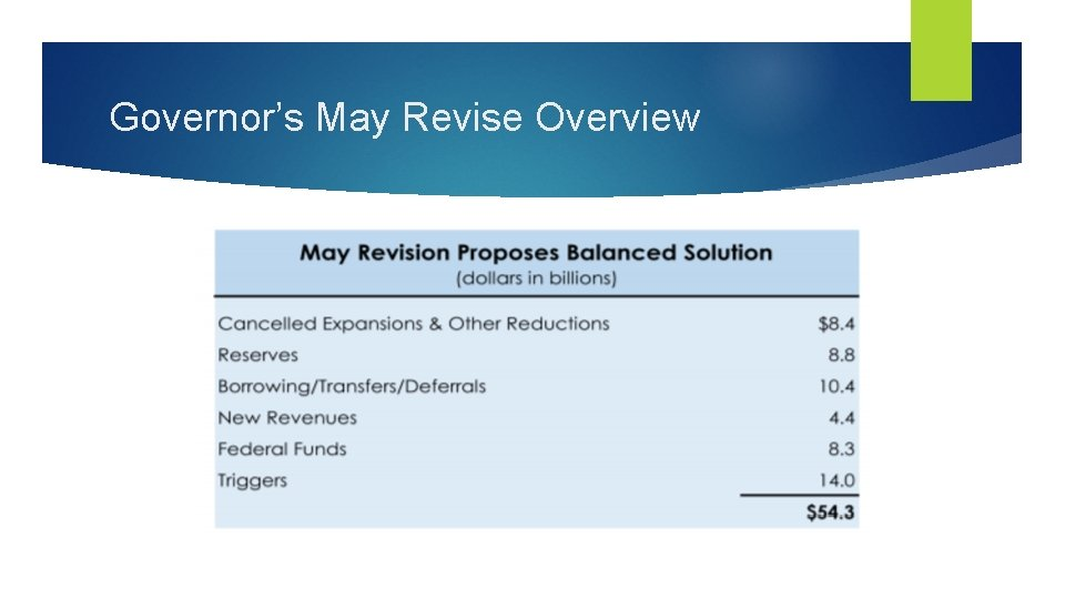 Governor's May Revise Overview