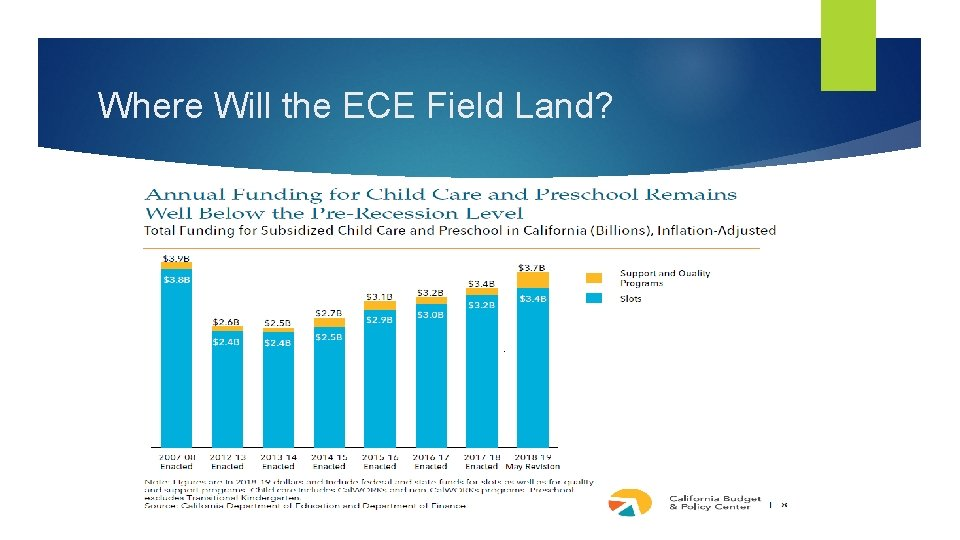 Where Will the ECE Field Land?