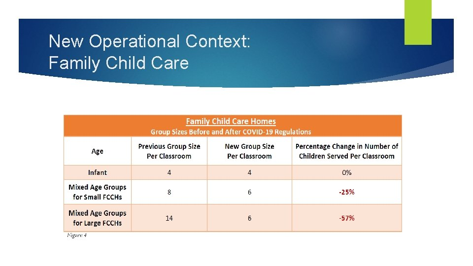 New Operational Context: Family Child Care