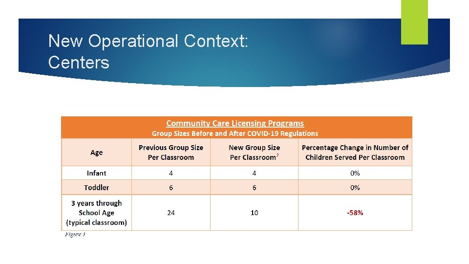 New Operational Context: Centers