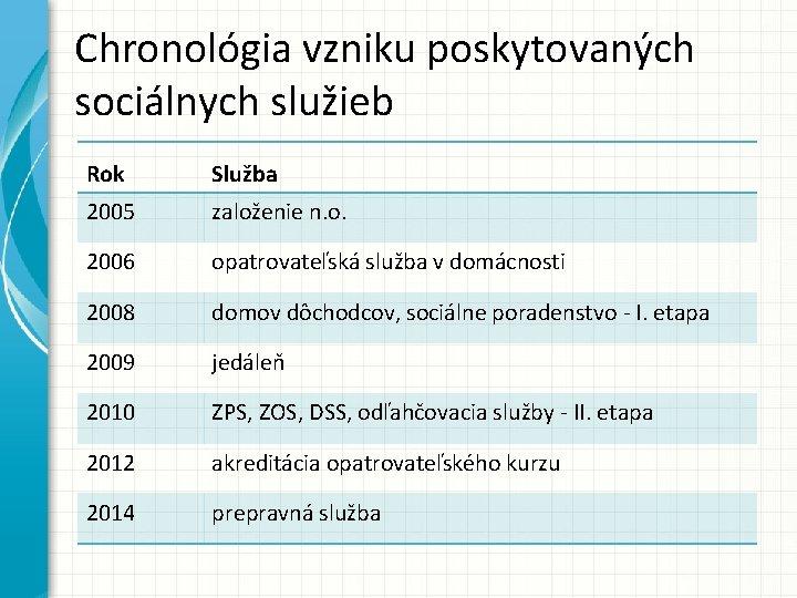 Chronológia vzniku poskytovaných sociálnych služieb Rok Služba 2005 založenie n. o. 2006 opatrovateľská služba