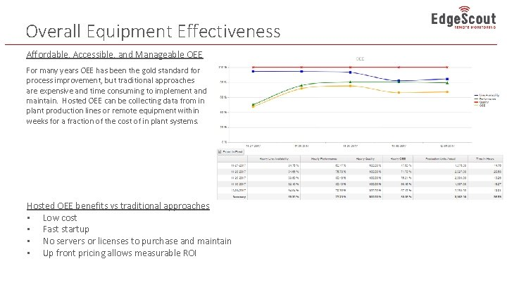 Overall Equipment Effectiveness Affordable, Accessible, and Manageable OEE For many years OEE has been
