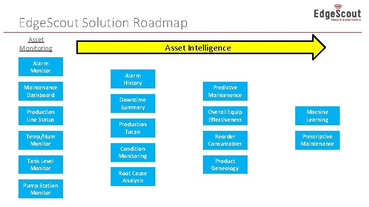Edge. Scout Solution Roadmap Asset Monitoring Alarm Monitor Maintenance Dashboard Production Line Status Temp/Hum