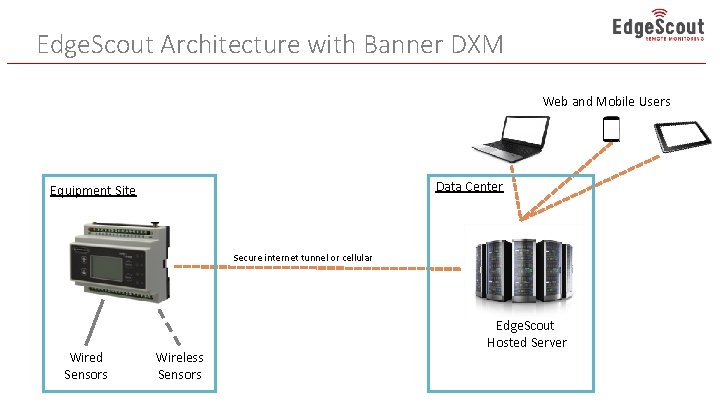Edge. Scout Architecture with Banner DXM Web and Mobile Users Data Center Equipment Site