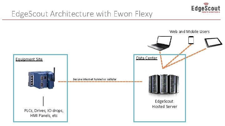 Edge. Scout Architecture with Ewon Flexy Web and Mobile Users Data Center Equipment Site