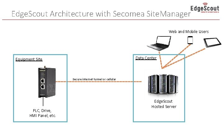 Edge. Scout Architecture with Secomea Site. Manager Web and Mobile Users Data Center Equipment