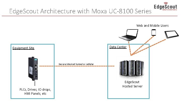 Edge. Scout Architecture with Moxa UC-8100 Series Web and Mobile Users Data Center Equipment