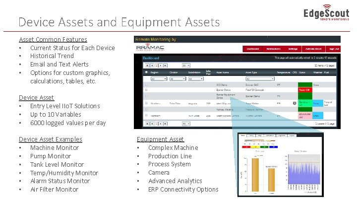 Device Assets and Equipment Assets Asset Common Features • Current Status for Each Device