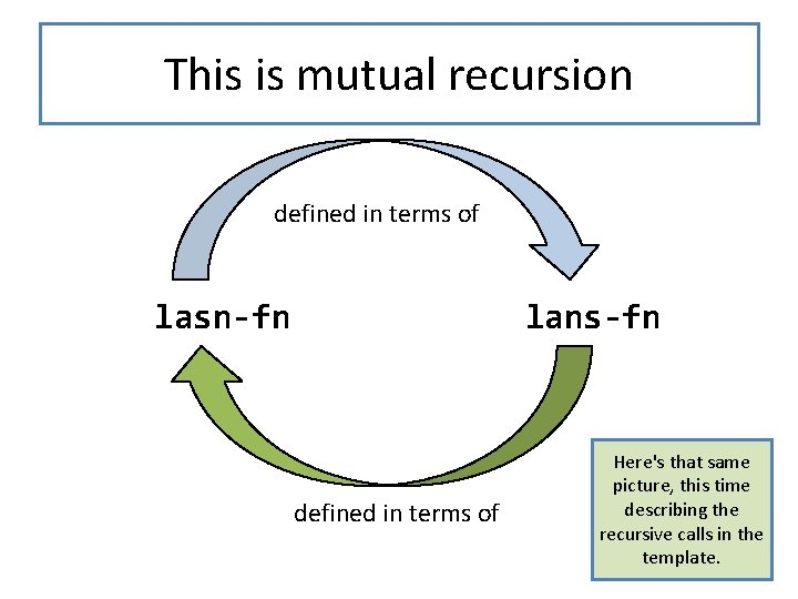 This is mutual recursion defined in terms of lasn-fn lans-fn defined in terms of