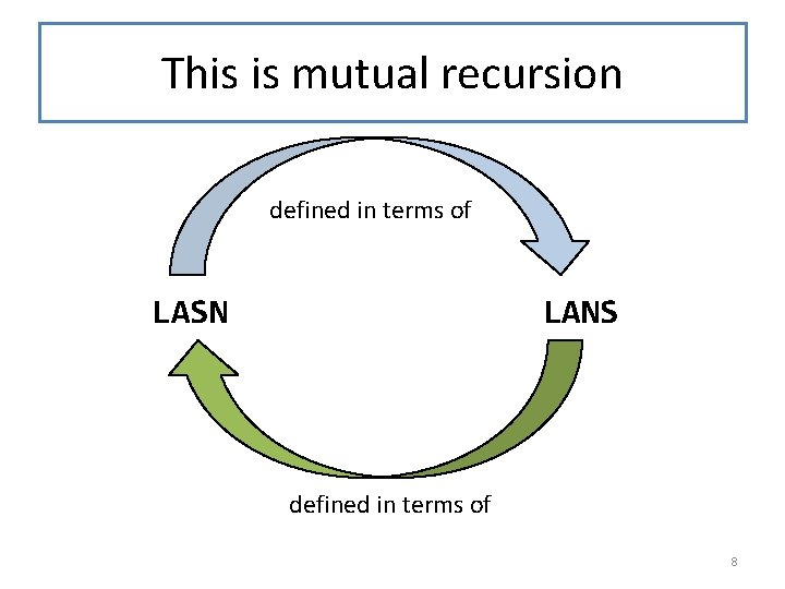 This is mutual recursion defined in terms of LASN LANS defined in terms of