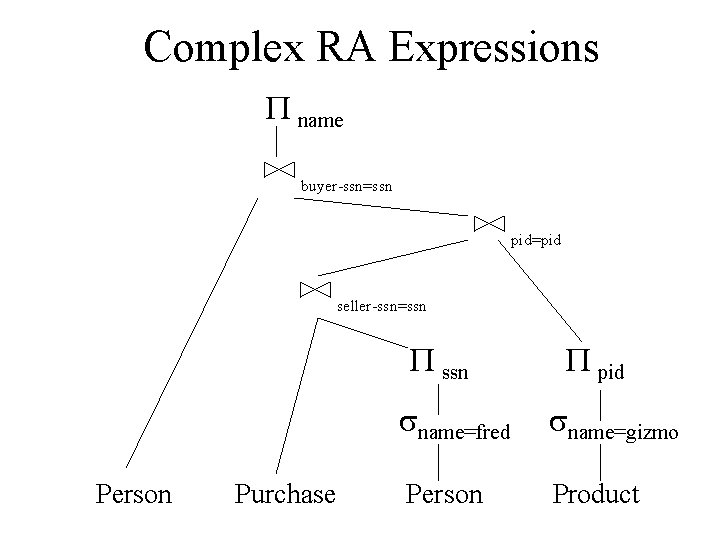 Complex RA Expressions P name buyer-ssn=ssn pid=pid seller-ssn=ssn Person Purchase P pid sname=fred sname=gizmo