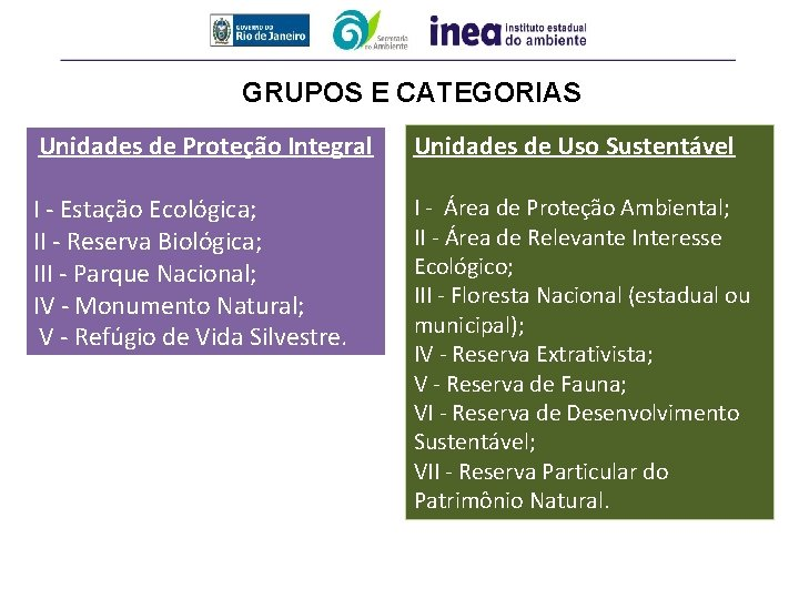 GRUPOS E CATEGORIAS Unidades de Proteção Integral Unidades de Uso Sustentável I - Estação