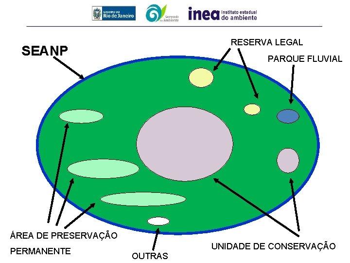 RESERVA LEGAL SEANP PARQUE FLUVIAL ÁREA DE PRESERVAÇÃO PERMANENTE OUTRAS UNIDADE DE CONSERVAÇÃO
