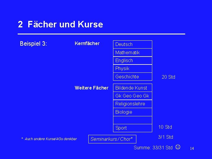 2 Fächer und Kurse _________________ Beispiel 3: Kernfächer Deutsch Mathematik Englisch Physik Geschichte Weitere